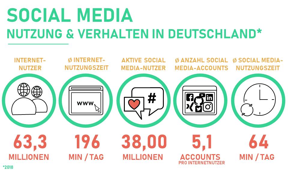 Zahlen und Fakten über die Nutzung und das Verhalten von Social Media in Deutschland: Anzahl Internetnutzer, durchschnittliche Nutzungszeit, Anzahl aktiver Social Media-Nutzer, durchschnittliche Anzahl Accounts und durchschnittliche Nutzungszeit von Social Media pro Tag