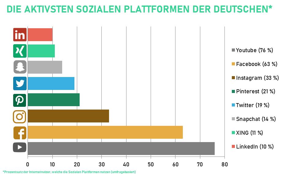 Welche Sozialen Medien nutzen die Deutschen? Auf welchen Sozialen Netzwerken sind die Deutschen aktiv? Die Studie zeigt das Nutzungsverhalten