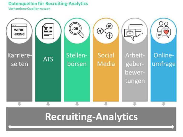 Datenquellen für Recruitinganalytics - woher kommen die Daten für Performance-Messung im Recruiting