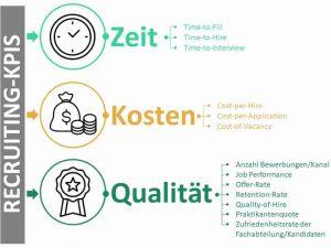Wichtige Recruiting-KPIs