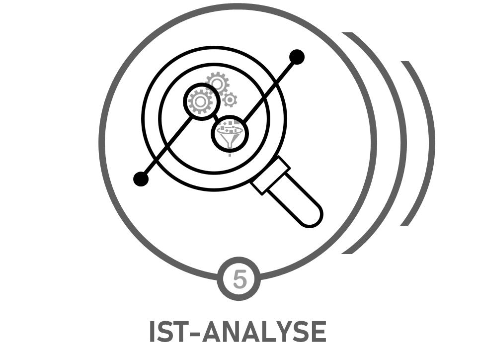 beratungsprozess von hrconsultion-ist-analyse